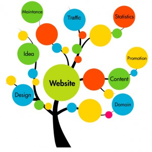 Website Marketing Basics